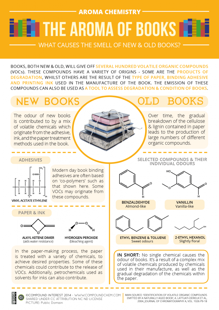 'The aroma of new books' By Compound Interest (CC BY-NC-ND 4.0)