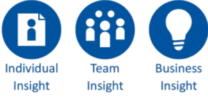 PROPHET explores three insights = Individual, Team and Business.