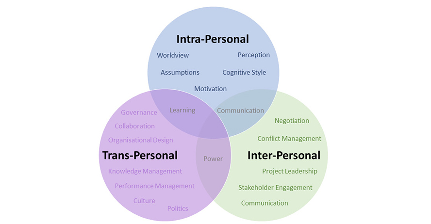 Ven diagram - Intra-personal, Trans-Personal and Interpersonal intersecting with Communication, Power and Learning.